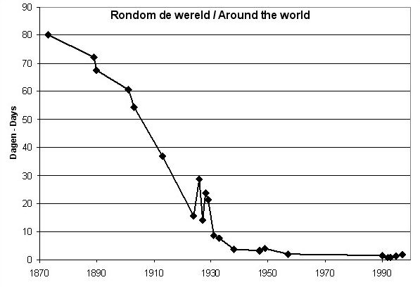 Graph: Travel time around the world, from 80 days in 1873 to a few hours today